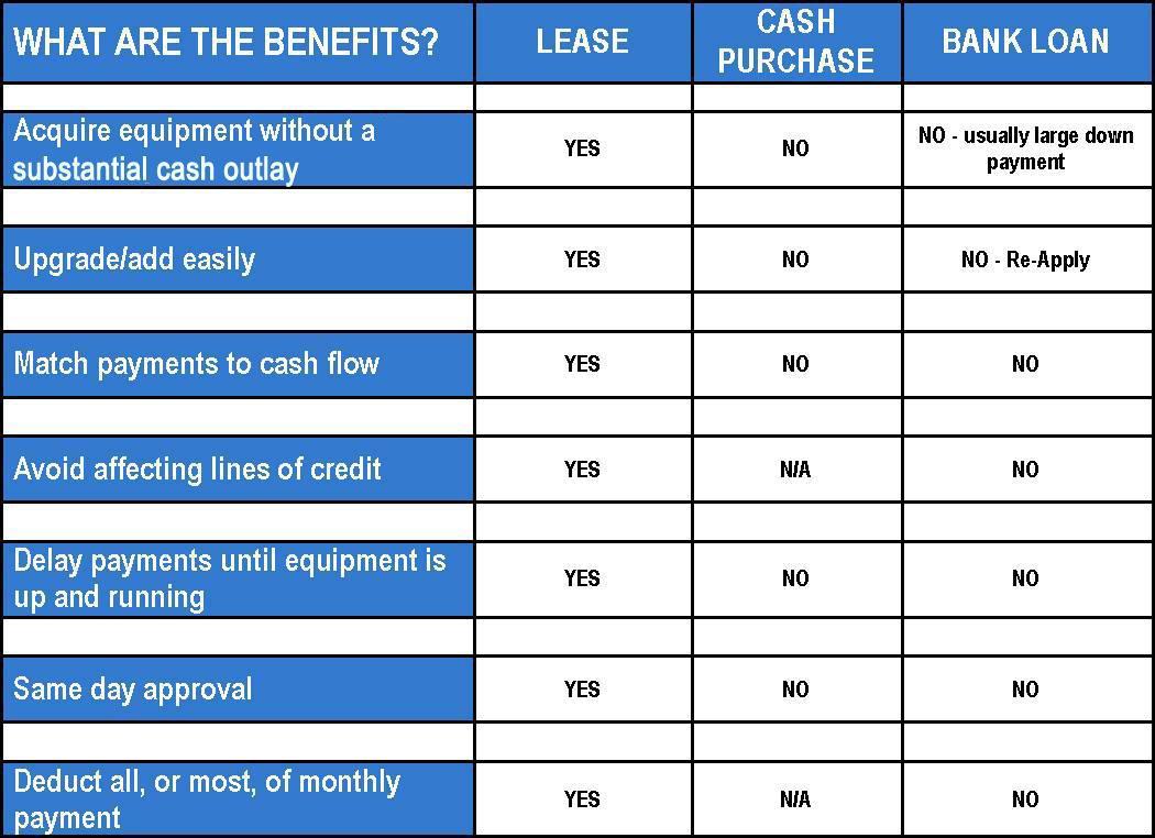 Lease chart